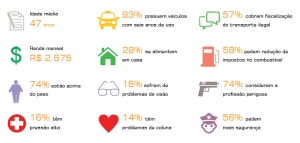 gráfico perfil taxista